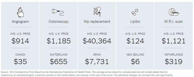 NY Times - The $2.7 Trillion Dollar Medical Bill