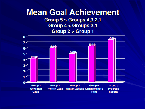 Results from Gail Matthews PhD study on Goal Setting.