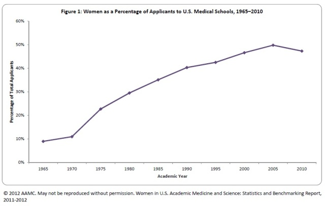 Women as Percentage of Applicant to US Medical Schools, 1965-2010