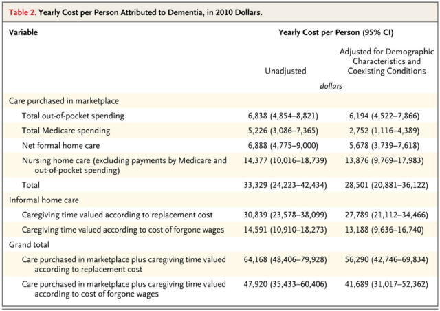 Yearly Cost per Person Attributed to Dementia in 2010