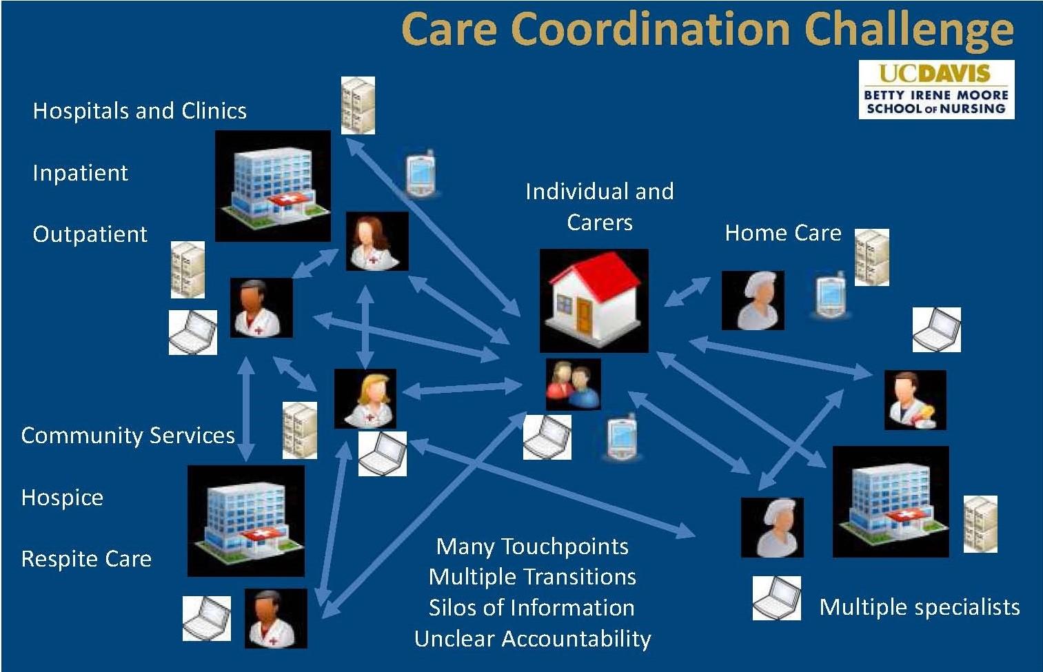 Platforms For Community Wide Care Coordination Hcldr