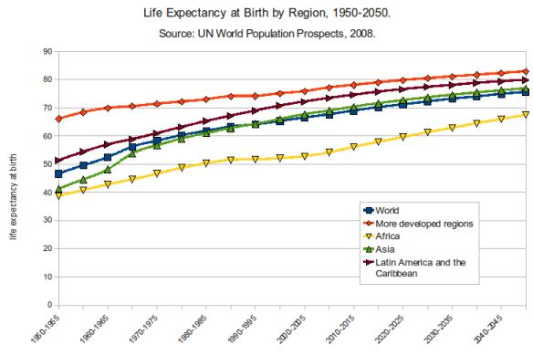 https://en.wikipedia.org/?title=Life_expectancy