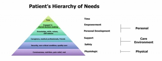 Patient Hierarchy of Needs