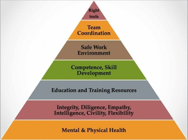 Physician Hierarchy of Needs