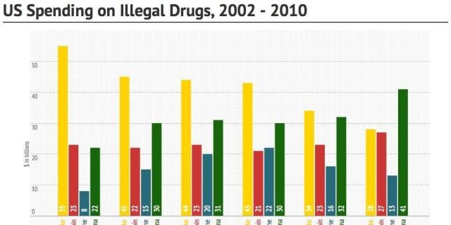 US Spending on Illegal Drugs