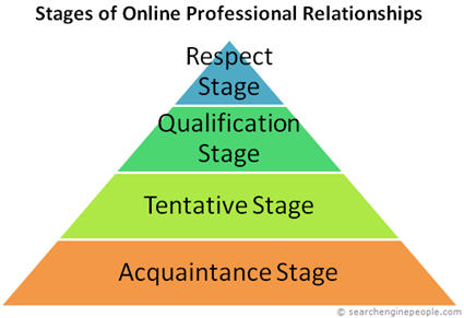 online-professional-relationship-stages1