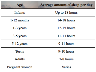 do adult How need sleep much