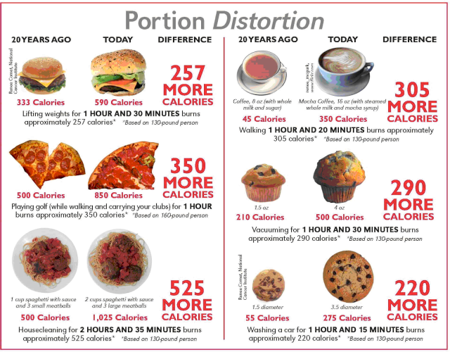 it was mcdonald s america s largest fast food chain with 43 of the market share that really capitalized on the popular trend of portion distortion
