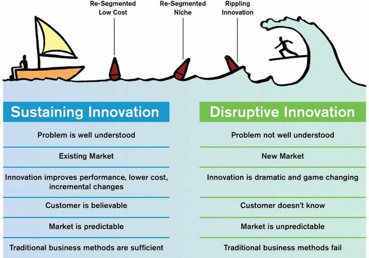 what is the difference between sustaining technology and disruptive technology What is the difference between a sustaining innovation and a disruptive  innovation  network (over a few years or decades), displacing an earlier  technology.