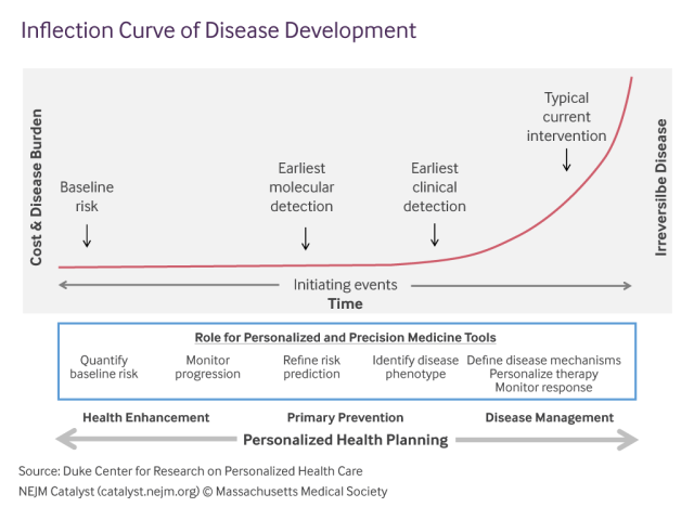 Inflection-Curve-of-Disease-Development