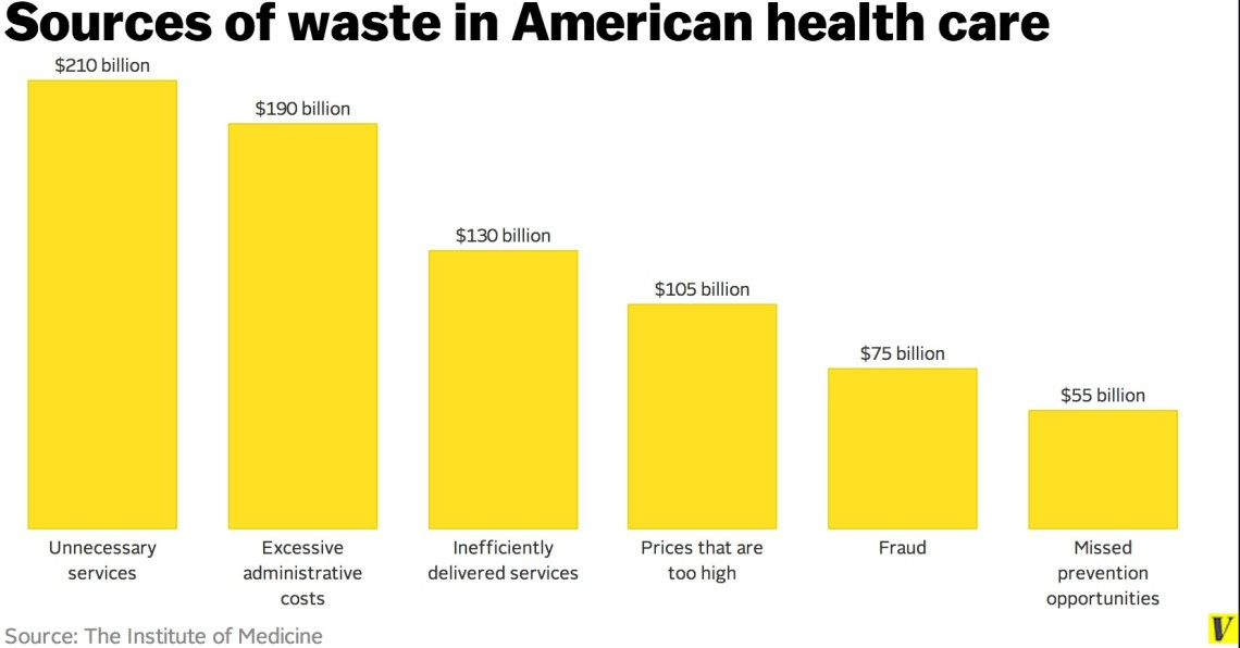 Wasted Healthcare Spending: A $750 Billion Opportunity | hcldr